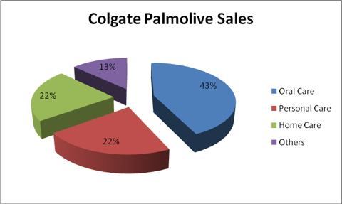 Colgate Palmolive Sales