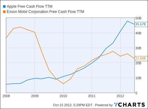 AAPL Free Cash Flow TTM Chart