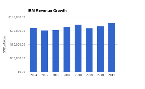IBM Revenue Chart