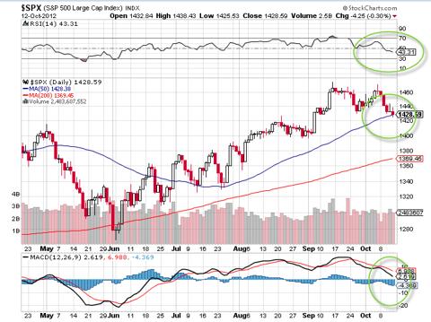 spx, spy, chart of s&p 500