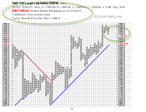 spx 500, S&P 500, spy, chart of S&P 500