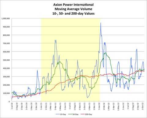 AXPW Moving Average Volume 20121005