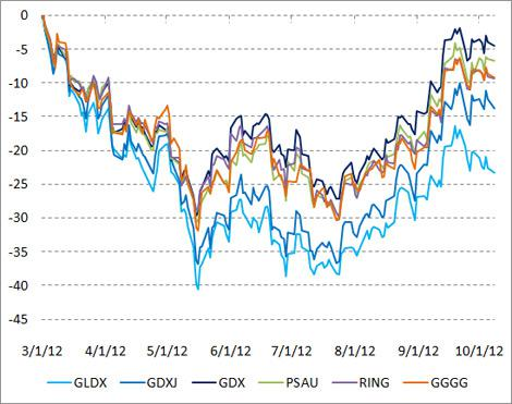 Gold ETFs since 3/1/12