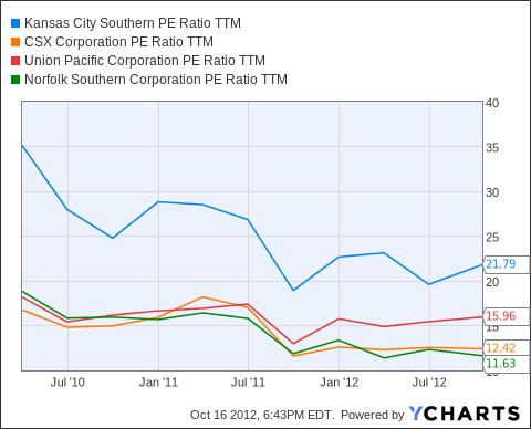 KSU PE Ratio TTM Chart