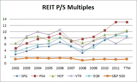 REIT Historical PS