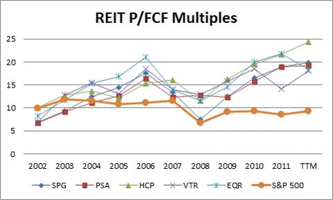 REIT Historical PFCF