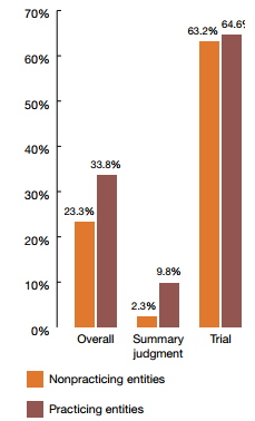 Patent Holder Success Rate, 1995-2011 Source: PwC