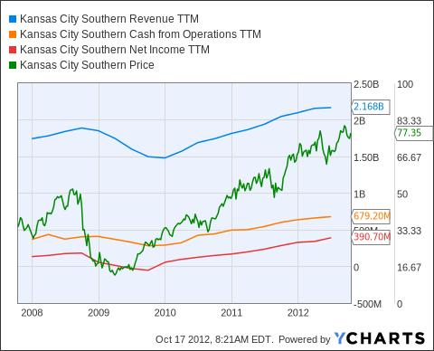 KSU Revenue TTM Chart