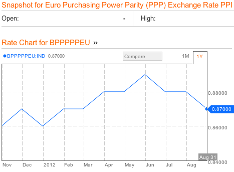 Euro Zone Purchasing Power Parity Bloomberg