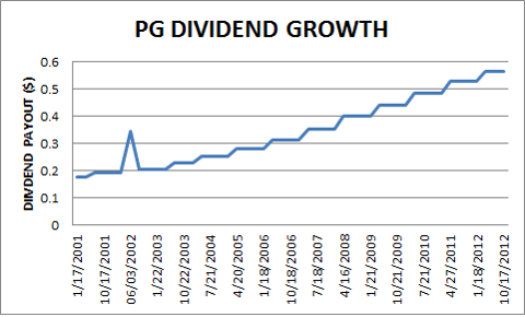 PG DIVIDEND GROWTH