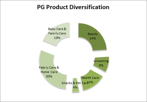 PG product diversification