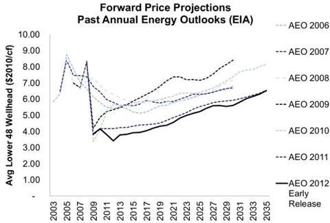 EIA Natural Gas Price Forecast