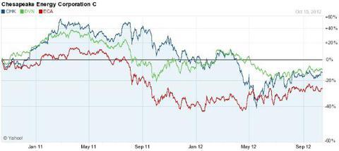 Natural Gas Stocks Devon Chesapeake Encana