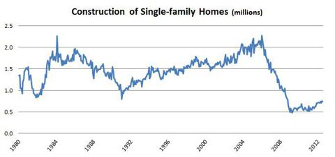 Construction of single family homes