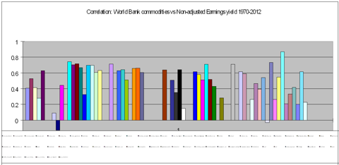 Correlation btwn commodities and earnings yield 1970-2012
