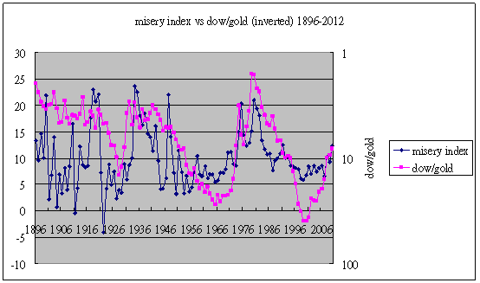 misery index vs dow/gold ratio 1896-2012