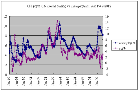 inflation vs unemployment 1949-2012