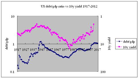 debt/GDP vs 10y Treasury yields 1917-2012