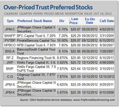 Over-priced Trust Preferred Stocks