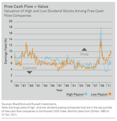 Free Cash Flow Chart