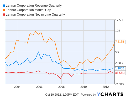 LEN Revenue Quarterly Chart