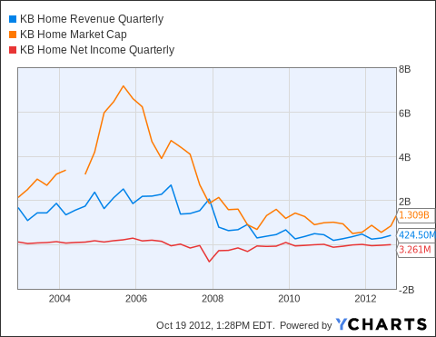 KBH Revenue Quarterly Chart