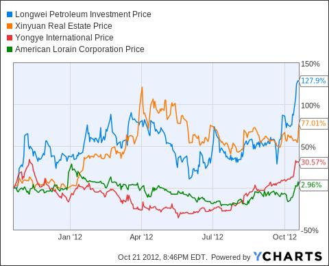 LPH Chart