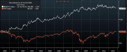 S&P vs NewEdge CTA Index
