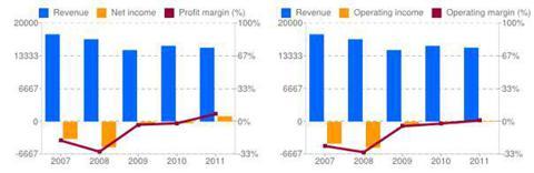 Profit and Operating Margins, Last Five Years, ALU