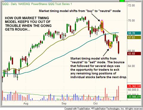 $QQQ market timing