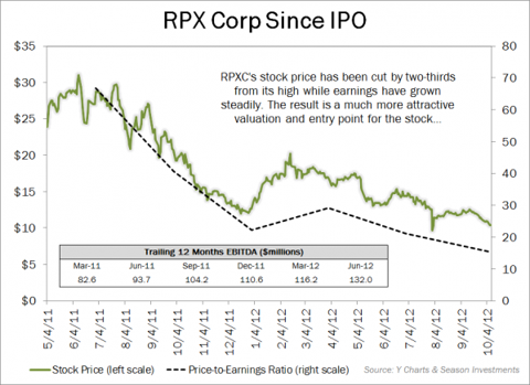 2012-10-09_RPXC_since_IPO.png