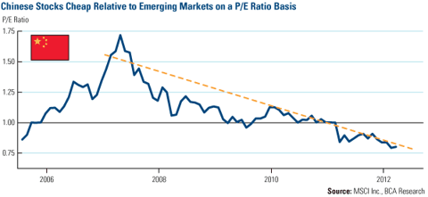 Chinese Stocks Cheap Relative to Emerging Markets on a P/E Ratio Basis