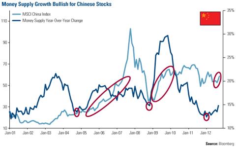 Money Supply Growth Bullish for Chinese Stocks