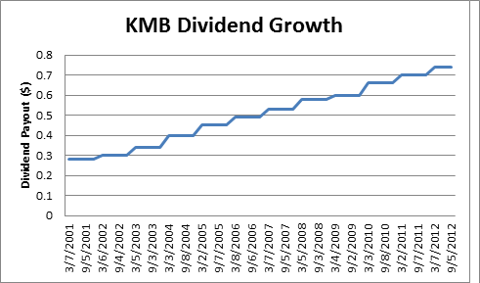 KMB dividend growth graph
