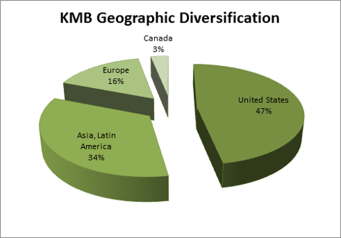 KMB geo diversification