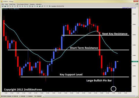 large bullish pin bar dow jones price action 2ndskiesforex.com oct 22nd