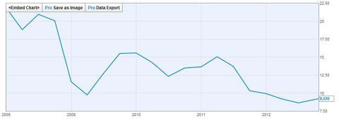 WU - P/E TTM, 5 Year Chart