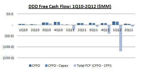 DDD FCF from 1Q10 to 2Q12