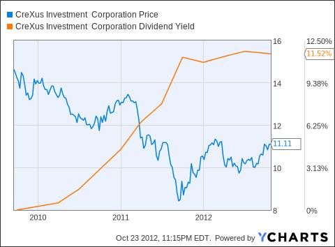 CXS Chart
