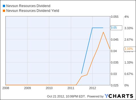 NSU Dividend Chart