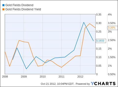 GFI Dividend Chart