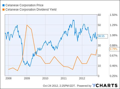 CE Chart