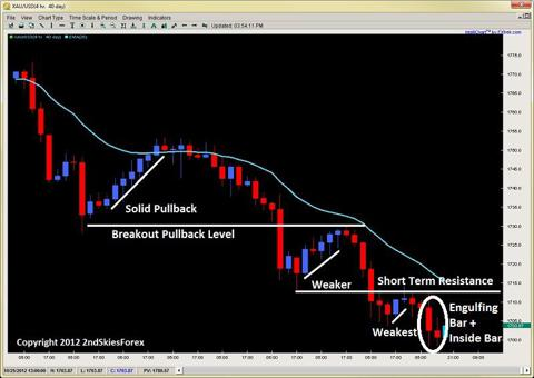 engulfing bar inside bar price action 2ndskiesforex.com oct 24th