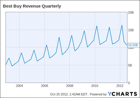 BBY Revenue Quarterly Chart
