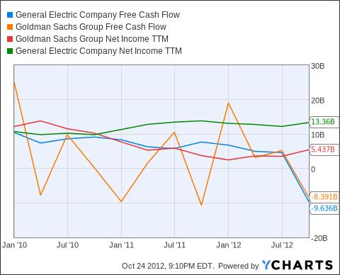 GE Free Cash Flow Chart