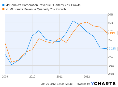 MCD Revenue Quarterly YoY Growth Chart