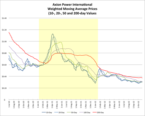 AXPW Weighted Moving Average Prices 20121027