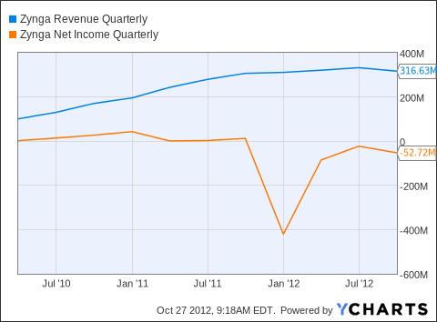 ZNGA Revenue Quarterly Chart
