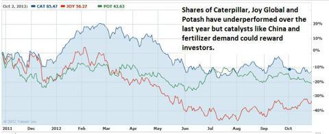 Better options for Deere investors