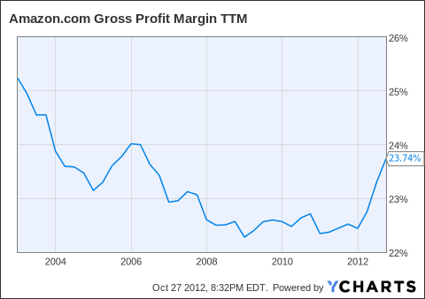 AMZN Gross Profit Margin TTM Chart